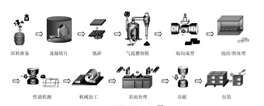 我国钕铁硼永磁材料产业技术现状与发展趋势 钟明龙,刘徽平