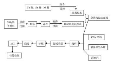 金属陶瓷结合剂CBN砂轮制备工艺流程图 恒志信