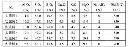 端面磨削CBN砂轮陶瓷结合剂系列bob电竞官网官方主页 国际新技术资料网